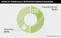 Infographic financieel gemotiveerde mobiele malware (klein)